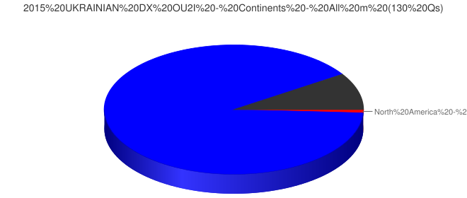 2015 UKRAINIAN DX OU2I - Continents - All m (130 Qs)
